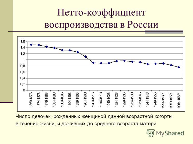 21 Нетто-коэффициент воспроизводства в России Число девочек, рожденных женщиной данной возрастной когорты в течение жизни, и доживших до среднего возраста матери