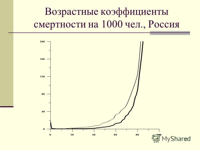 23 Возрастные коэффициенты смертности на 1000 чел., Россия