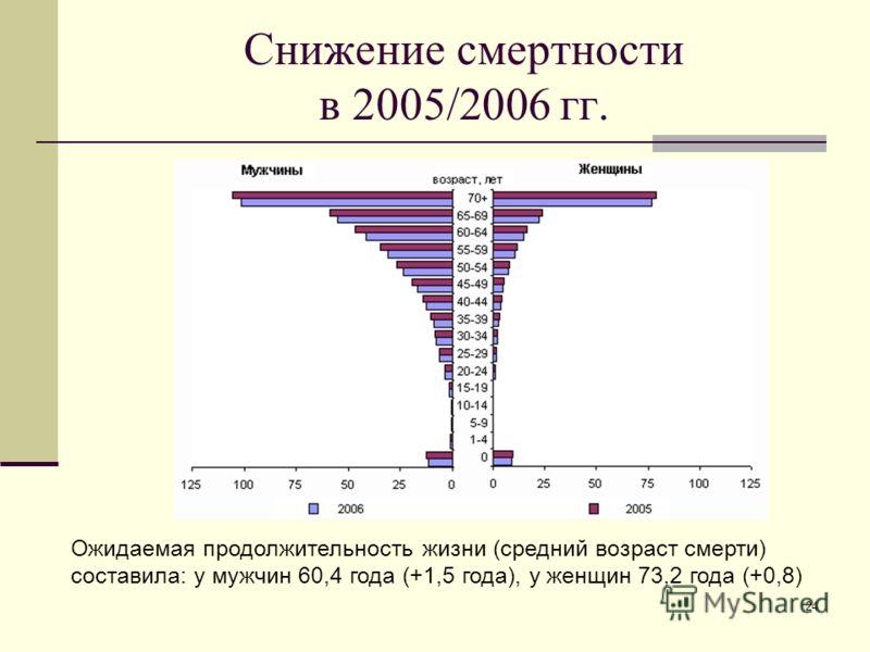 24 Снижение смертности в 2005/2006 гг. Ожидаемая продолжительность жизни (средний возраст смерти) составила: у мужчин 60,4 года (+1,5 года), у женщин 73,2 года (+0,8)