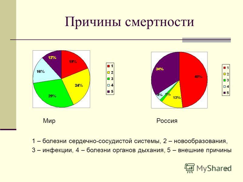 25 Причины смертности Мир Россия 1 – болезни сердечно-сосудистой системы, 2 – новообразования, 3 – инфекции, 4 – болезни органов дыхания, 5 – внешние причины