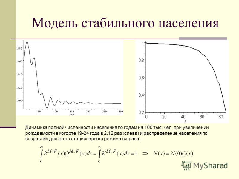 37 Модель стабильного населения. Динамика полной численности населения по годам на 100 тыс. чел. при увеличении рождаемости в когорте 19-24 года в 2,12 раз (слева) и распределение населения по возрастам для этого стационарного режима (справа).