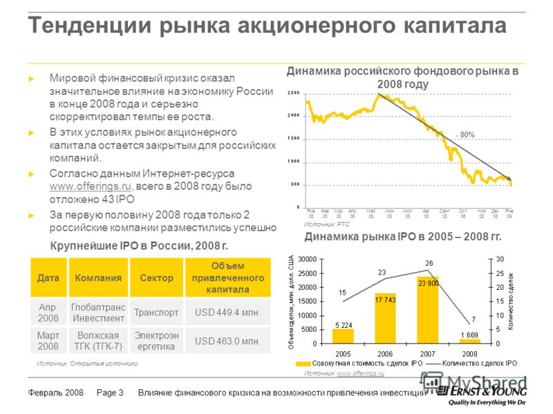 Февраль 2008Влияние финансового кризиса на возможности привлечения инвестицийPage 3 Тенденции рынка акционерного капитала Мировой финансовый кризис оказал значительное влияние на экономику России в конце 2008 года и серьезно скорректировал темпы ее р