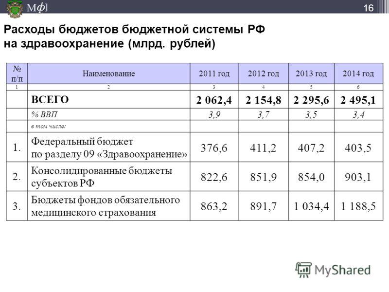 М ] ф Расходы бюджетов бюджетной системы РФ на здравоохранение (млрд. рублей) п/п Наименование2011 год2012 год2013 год2014 год 123456 ВСЕГО 2 062,42 154,82 295,62 495,1 % ВВП 3,93,73,53,4 в том числе: 1. Федеральный бюджет по разделу 09 «Здравоохране
