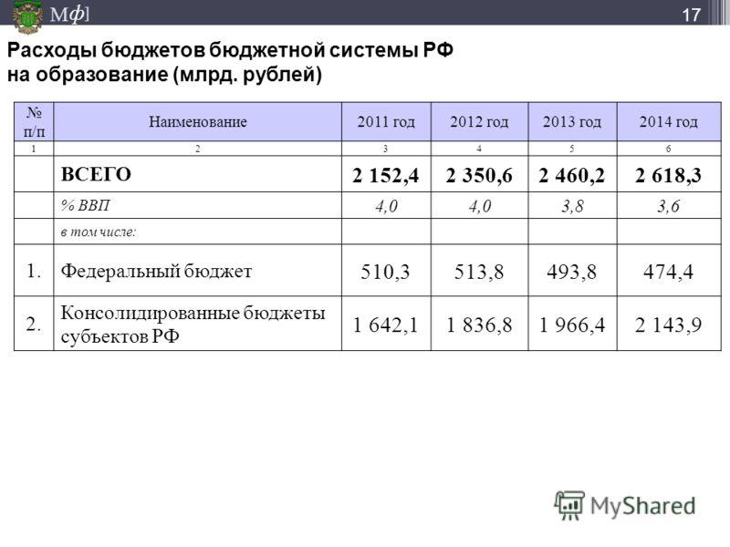М ] ф Расходы бюджетов бюджетной системы РФ на образование (млрд. рублей) п/п Наименование2011 год2012 год2013 год2014 год 123456 ВСЕГО 2 152,42 350,62 460,22 618,3 % ВВП 4,0 3,83,6 в том числе: 1.Федеральный бюджет 510,3513,8493,8474,4 2. Консолидир
