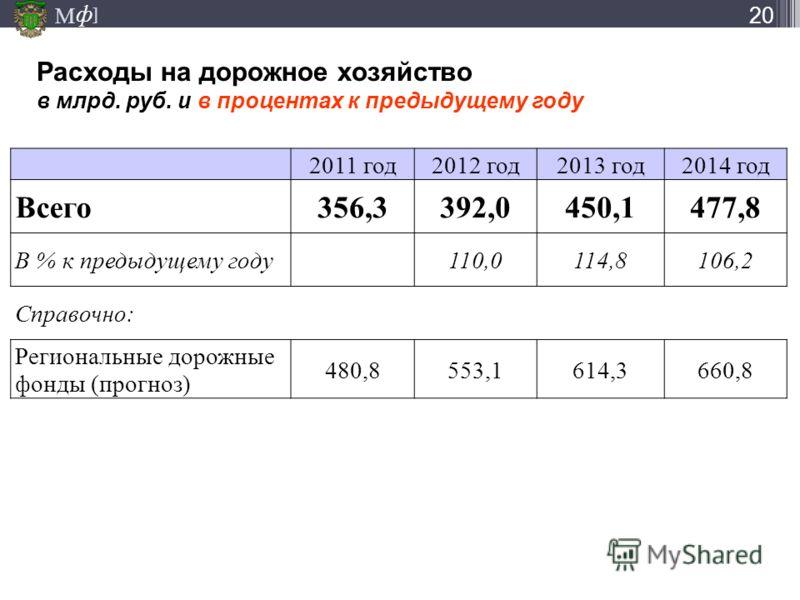М ] ф Расходы на дорожное хозяйство в млрд. руб. и в процентах к предыдущему году 20 2011 год2012 год2013 год2014 год Всего356,3392,0450,1477,8 В % к предыдущему году110,0114,8106,2 Справочно: Региональные дорожные фонды (прогноз) 480,8553,1614,3660,