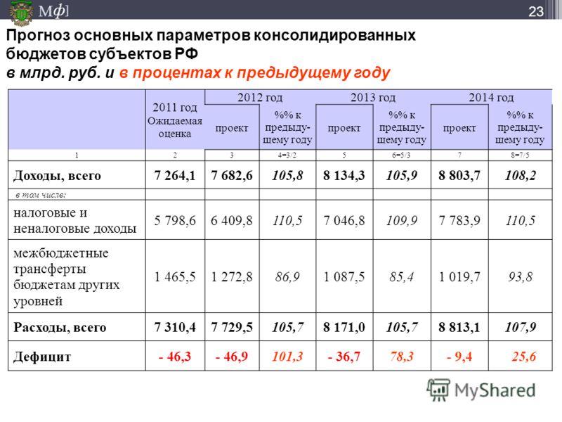 М ] ф Прогноз основных параметров консолидированных бюджетов субъектов РФ в млрд. руб. и в процентах к предыдущему году 23 2011 год Ожидаемая оценка 2012 год2013 год2014 год проект % к предыду- щему году проект % к предыду- щему году проект % к преды