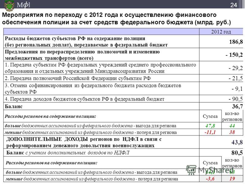 М ] ф 24 2012 год Расходы бюджетов субъектов РФ на содержание полиции (без региональных доплат), передаваемые в федеральный бюджет 186,8 Предложения по перераспределению полномочий и изменению межбюджетных трансфертов (всего) - 150,2 1. Передача субъ