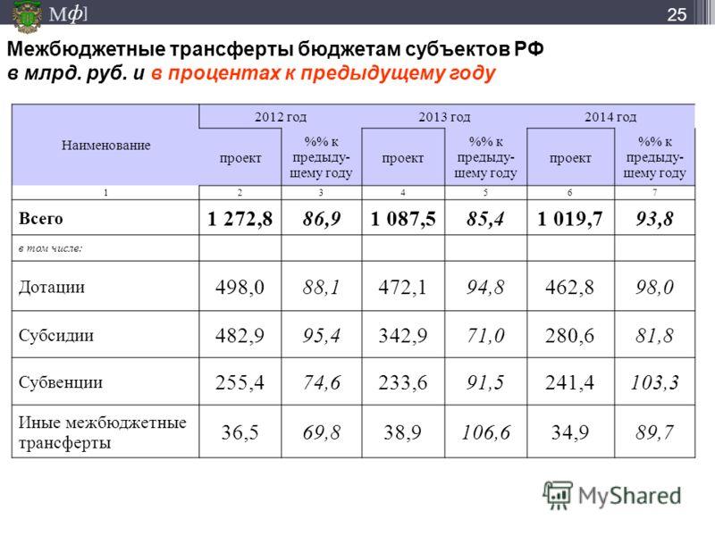 М ] ф 25 Межбюджетные трансферты бюджетам субъектов РФ в млрд. руб. и в процентах к предыдущему году Наименование 2012 год2013 год2014 год проект % к предыду- щему году проект % к предыду- щему году проект % к предыду- щему году 1234567 Всего 1 272,8
