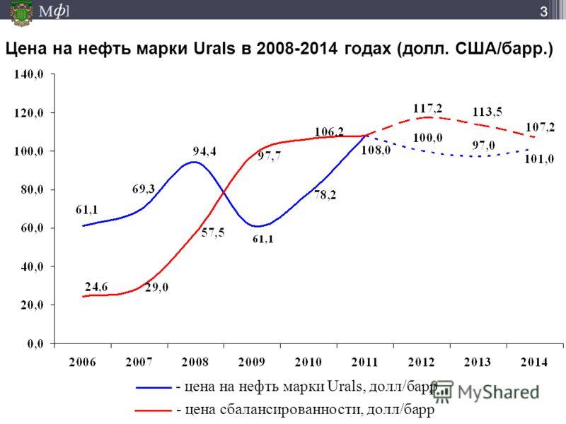 М ] ф 3 Цена на нефть марки Urals в 2008-2014 годах (долл. США/барр.) - цена сбалансированности, долл/барр - цена на нефть марки Urals, долл/барр