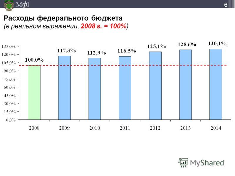 М ] ф 6 Расходы федерального бюджета (в реальном выражении, 2008 г. = 100%)