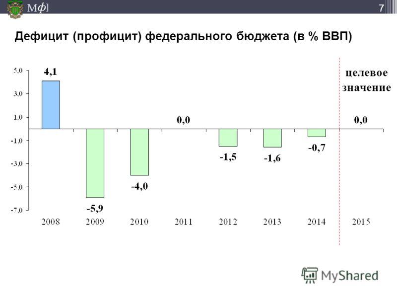 М ] ф 7 Дефицит (профицит) федерального бюджета (в % ВВП) целевое значение