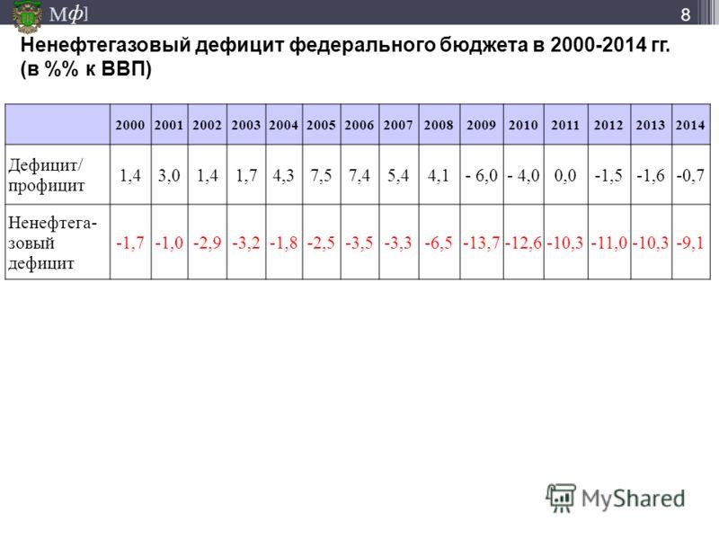 М ] ф Ненефтегазовый дефицит федерального бюджета в 2000-2014 гг. (в % к ВВП) 8 200020012002200320042005200620072008200920102011201220132014 Дефицит/ профицит 1,43,01,41,74,37,57,45,44,1- 6,0- 4,00,0-1,5-1,6-0,7 Ненефтега- зовый дефицит -1,7-1,0-2,9-