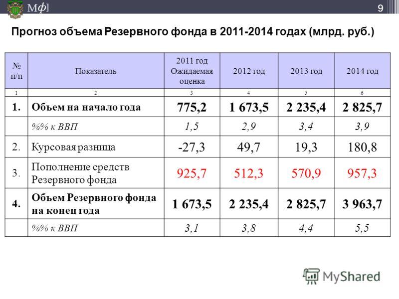 М ] ф Прогноз объема Резервного фонда в 2011-2014 годах (млрд. руб.) п/п Показатель 2011 год Ожидаемая оценка 2012 год2013 год2014 год 123456 1.Объем на начало года 775,21 673,52 235,42 825,7 % к ВВП 1,52,93,43,9 2.Курсовая разница -27,349,719,3180,8