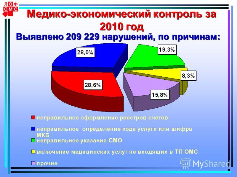 Медико-экономический контроль за 2010 год Выявлено 209 229 нарушений, по причинам: