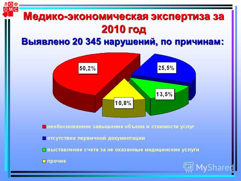 Медико-экономическая экспертиза за 2010 год Выявлено 20 345 нарушений, по причинам: