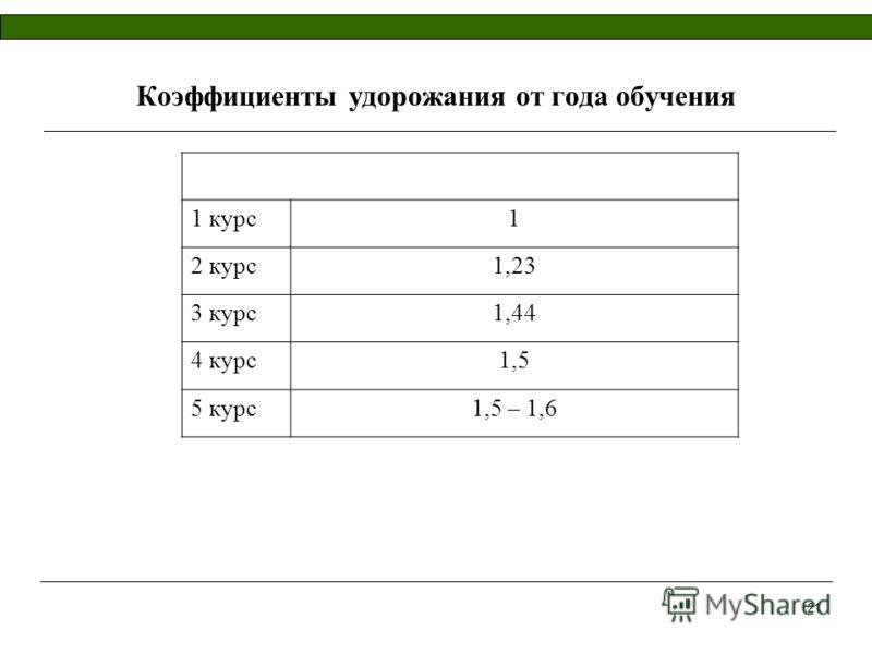 21 Коэффициенты удорожания от года обучения 1 курс1 2 курс1,23 3 курс1,44 4 курс1,5 5 курс1,5 – 1,6