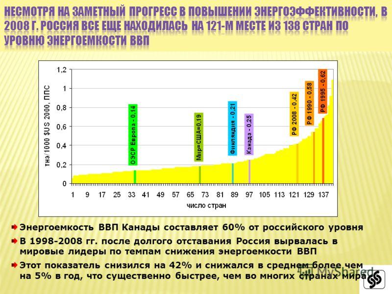 Энергоемкость ВВП Канады составляет 60% от российского уровня В 1998-2008 гг. после долгого отставания Россия вырвалась в мировые лидеры по темпам снижения энергоемкости ВВП Этот показатель снизился на 42% и снижался в среднем более чем на 5% в год,