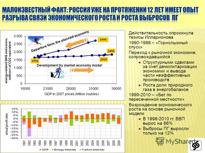 Действительность опрокинула тезисы Илларионова 1990-1998 – «Горнолыжный спуск» Переход к рыночной экономике, сопровождавшийся : Структурными сдвигами за счет демилитаризации экономики и вывода части неэффективных производств Роста доли природного газ