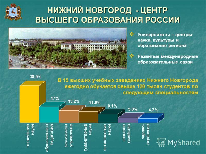В 15 высших учебных заведениях Нижнего Новгорода ежегодно обучается свыше 120 тысяч студентов по следующим специальностям Университеты – центры науки, культуры и образования региона Развитые международные образовательные связи НИЖНИЙ НОВГОРОД - ЦЕНТР