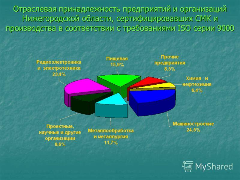 Отраслевая принадлежность предприятий и организаций Нижегородской области, сертифицировавших СМК и производства в соответствии с требованиями ISO серии 9000