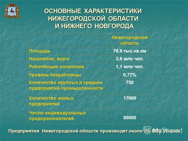 ОСНОВНЫЕ ХАРАКТЕРИСТИКИ НИЖЕГОРОДСКОЙ ОБЛАСТИ И НИЖНЕГО НОВГОРОДА Нижегородская область Площадь76,9 тыс.кв.км Население, всего3,6 млн чел. Работающее население1,1 млн чел. Уровень безработицы0,77% Количество крупных и средних предприятий промышленнос
