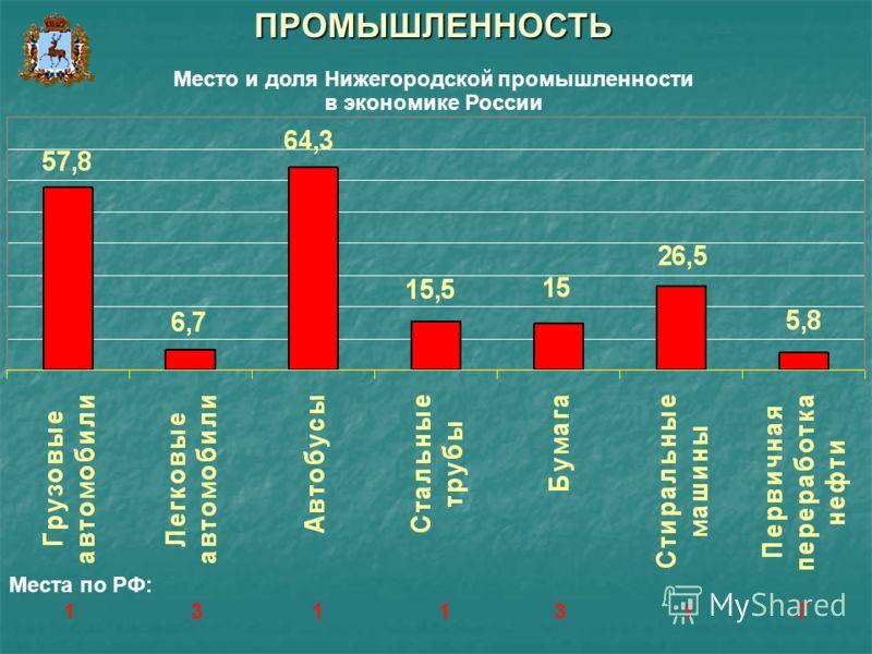 ПРОМЫШЛЕННОСТЬ Место и доля Нижегородской промышленности в экономике России Места по РФ: 1 3 1 1 3 1 7