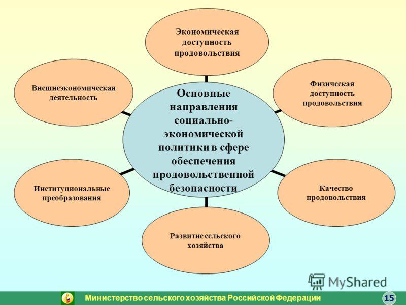 Основные направления социально- экономической политики в сфере обеспечения продовольственной безопасности Экономическая доступность продовольствия Физическая доступность продовольствия Качество продовольствия Развитие сельского хозяйства Институциона