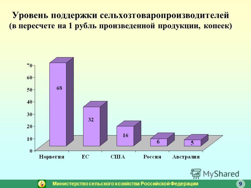 Уровень поддержки сельхозтоваропроизводителей (в пересчете на 1 рубль произведенной продукции, копеек) Министерство сельского хозяйства Российской Федерации 9