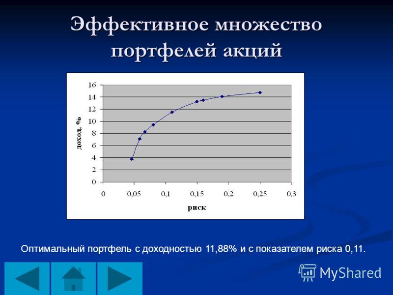 Эффективное множество портфелей акций Оптимальный портфель с доходностью 11,88% и с показателем риска 0,11.