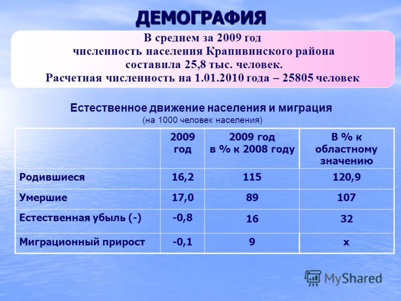ДЕМОГРАФИЯ 2009 год 2009 год в % к 2008 году В % к областному значению Родившиеся16,2115120,9 Умершие17,089107 Естественная убыль (-)-0,8 1632 Миграционный прирост-0,19х Естественное движение населения и миграция (на 1000 человек населения) В среднем