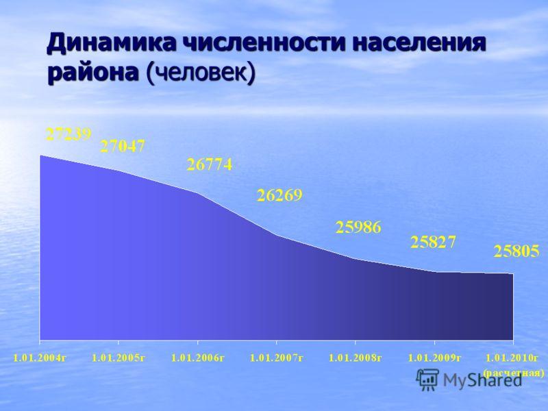 Динамика численности населения района (человек)