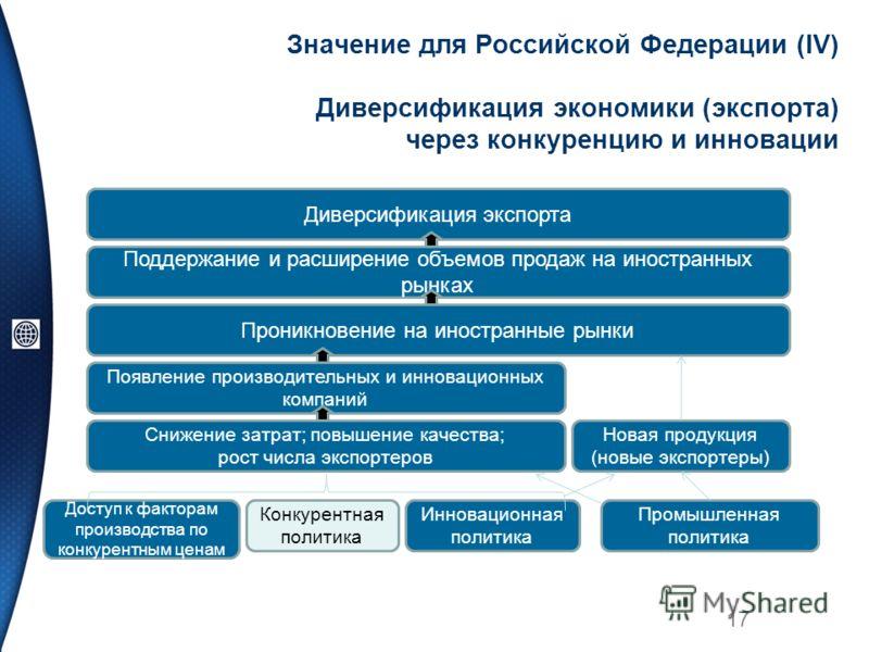 Значение для Российской Федерации (IV) Диверсификация экономики (экспорта) через конкуренцию и инновации 17 Диверсификация экспорта Поддержание и расширение объемов продаж на иностранных рынках Проникновение на иностранные рынки Появление производите
