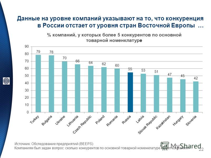 Данные на уровне компаний указывают на то, что конкуренция в России отстает от уровня стран Восточной Европы … 22 Источник: Обследование предприятий (BEEPS) Компаниям был задан вопрос: сколько конкурентов по основной товарной номенклатуре имеет компа