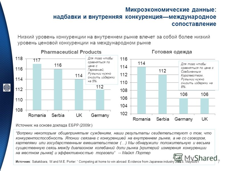 Микроэкономические данные: надбавки и внутренняя конкуренциямеждународное сопоставление Pharmaceutical Products Готовая одежда 7 Источник: на основе доклада ЕБРР (2009г.) Для того чтобы сравняться по цене с Соединенным Королевством, Румынии нужно сни