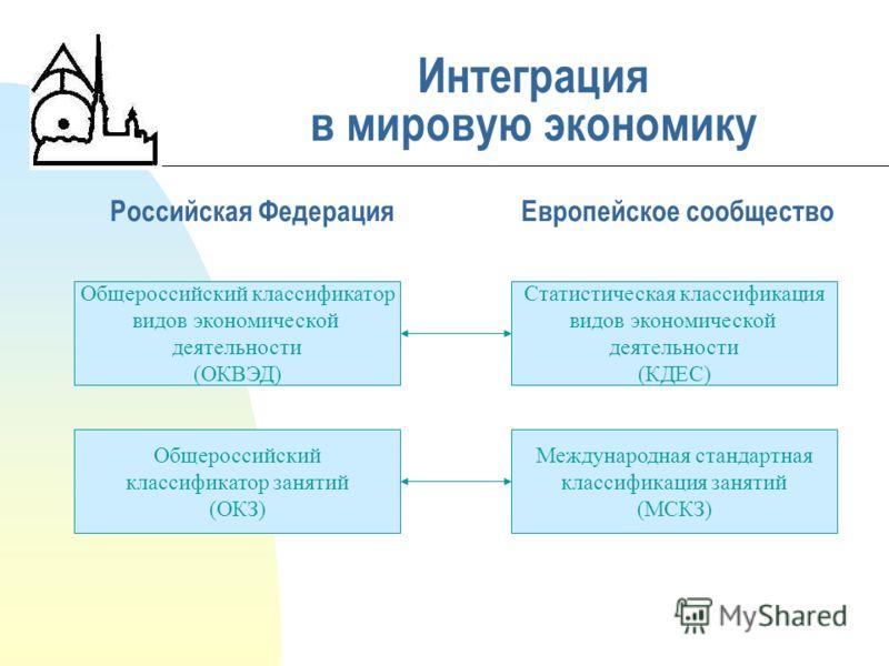 Российская Федерация Интеграция в мировую экономику Европейское сообщество Общероссийский классификатор видов экономической деятельности (ОКВЭД) Статистическая классификация видов экономической деятельности (КДЕС) Международная стандартная классифика