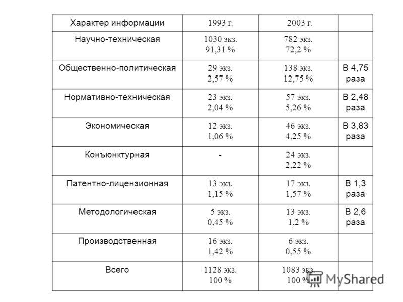 Характер информации 1993 г.2003 г. Научно-техническая 1030 экз. 91,31 % 782 экз. 72,2 % Общественно-политическая 29 экз. 2,57 % 138 экз. 12,75 % В 4,75 раза Нормативно-техническая 23 экз. 2,04 % 57 экз. 5,26 % В 2,48 раза Экономическая 12 экз. 1,06 %