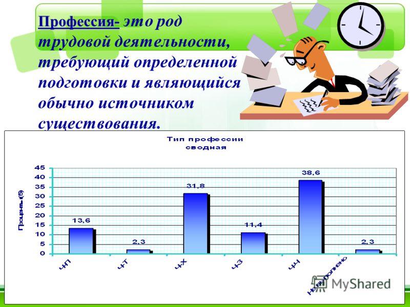 Профессия- Профессия- это род трудовой деятельности, требующий определенной подготовки и являющийся обычно источником существования.