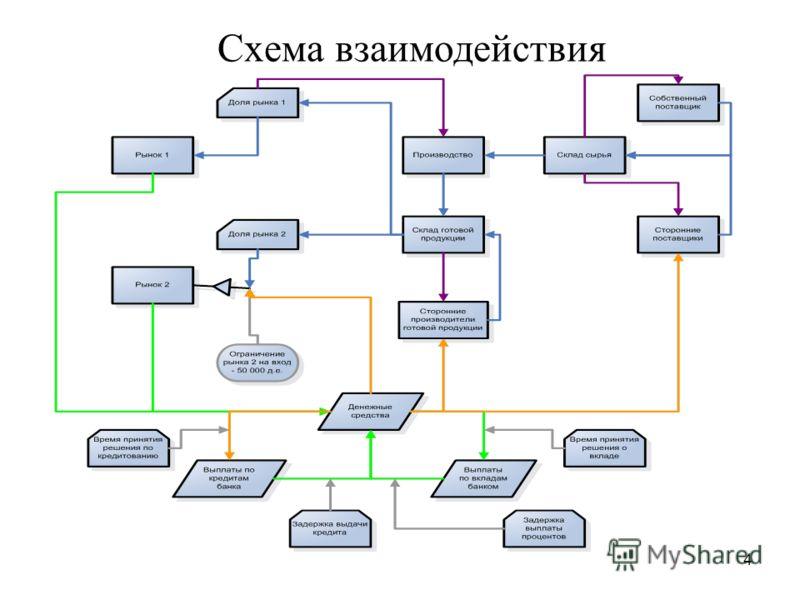 4 Схема взаимодействия