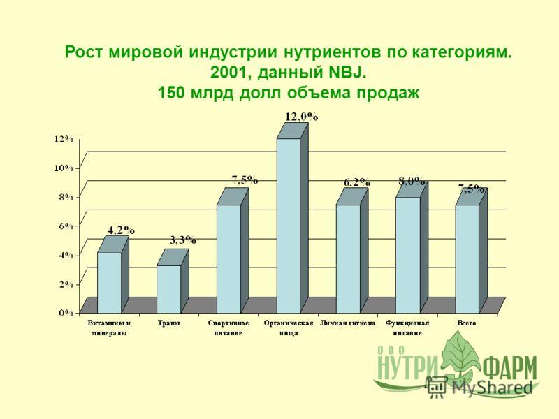 Рост мировой индустрии нутриентов по категориям. 2001, данный NBJ. 150 млрд долл объема продаж