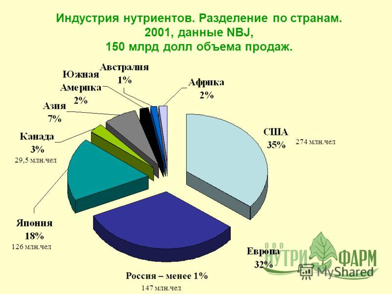 Индустрия нутриентов. Разделение по странам. 2001, данные NBJ, 150 млрд долл объема продаж. Россия – менее 1% 126 млн.чел 29,5 млн.чел 147 млн.чел 274 млн.чел
