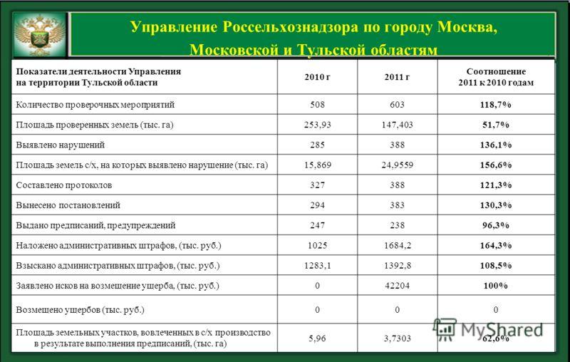 Показатели деятельности Управления на территории Тульской области 2010 г2011 г Соотношение 2011 к 2010 годам Количество проверочных мероприятий508603118,7% Площадь проверенных земель (тыс. га)253,93147,40351,7% Выявлено нарушений285388136,1% Площадь