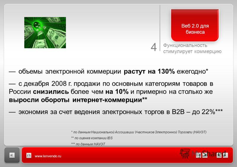 4 Функциональность стимулирует коммерцию www.lenvendo.ru Веб 2.0 для бизнеса объемы электронной коммерции растут на 130% ежегодно* с декабря 2008 г. продажи по основным категориям товаров в России снизились более чем на 10% и примерно на столько же в