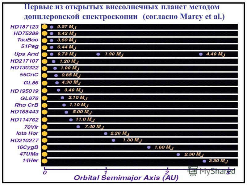 Первые из открытых внесолнечных планет методом допплеровской спектроскопии (согласно Marcy et al.)