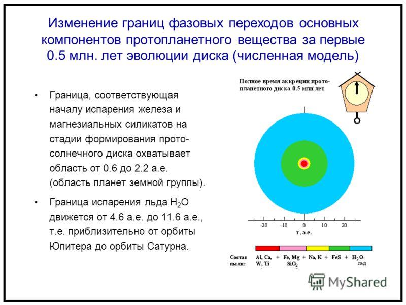Изменение границ фазовых переходов основных компонентов протопланетного вещества за первые 0.5 млн. лет эволюции диска (численная модель) Граница, соответствующая началу испарения железа и магнезиальных силикатов на стадии формирования прото- солнечн