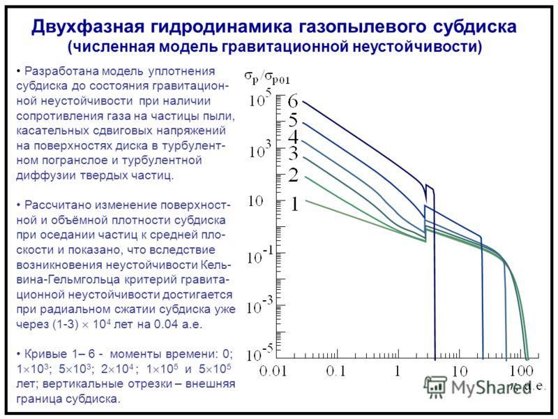 Двухфазная гидродинамика газопылевого субдиска (численная модель гравитационной неустойчивости) Разработана модель уплотнения субдиска до состояния гравитацион- ной неустойчивости при наличии сопротивления газа на частицы пыли, касательных сдвиговых