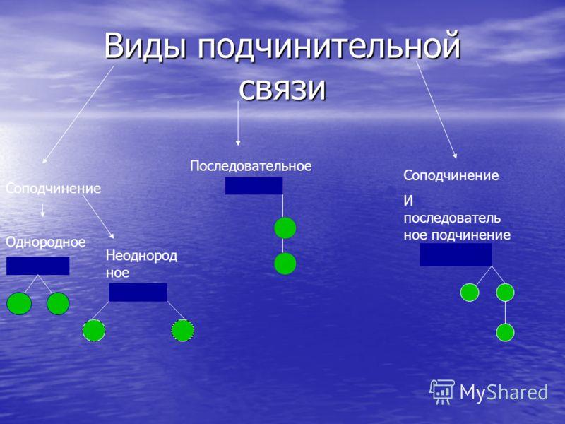 Виды подчинительной связи Соподчинение Однородное Неоднород ное Последовательное Соподчинение И последователь ное подчинение