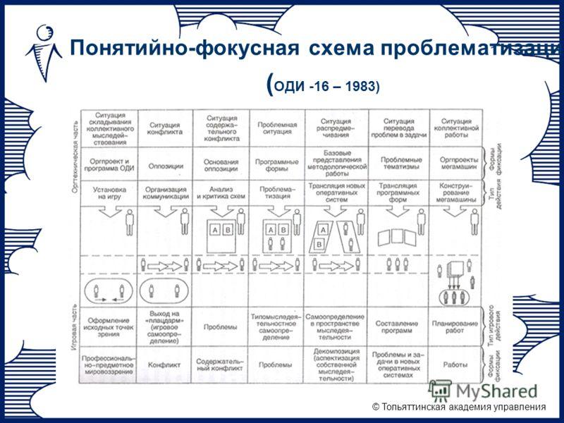 © Тольяттинская академия управления Понятийно-фокусная схема проблематизации ( ОДИ -16 – 1983)