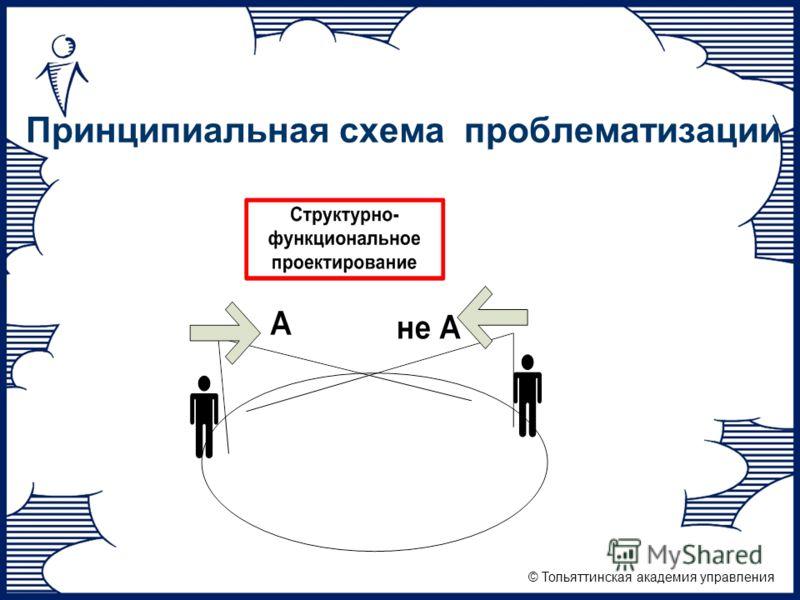 © Тольяттинская академия управления Принципиальная схема проблематизации