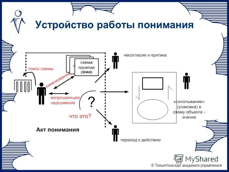© Тольяттинская академия управления Устройство работы понимания