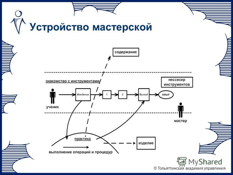 © Тольяттинская академия управления Устройство мастерской